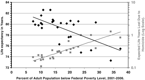 Years off Your Life? The Effects of Homicide on Life Expectancy by Neighborhood and Race/Ethnicity in Los Angeles County, by Matthew Redelings & others, J Urban Health. Jul 2010; 87(4): 670–676.