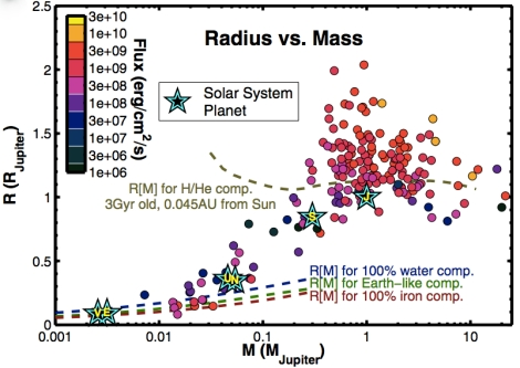 Planets by mass