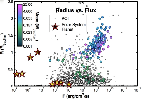 Planets by solar flux
