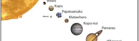 Maori planets
