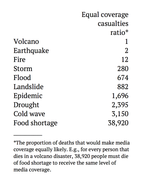 disaster coverage chart